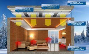Инфракрасное отопление для дома
